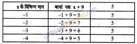 UP Board Solutions for Class 6 Maths Chapter 11समीकरण 9