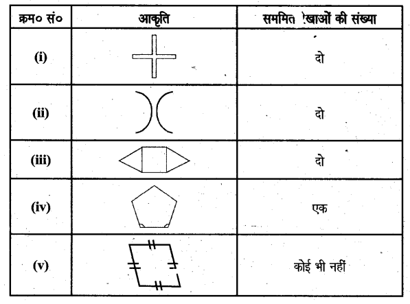 UP Board Solutions for Class 6 Maths Chapter 15सममितता 7