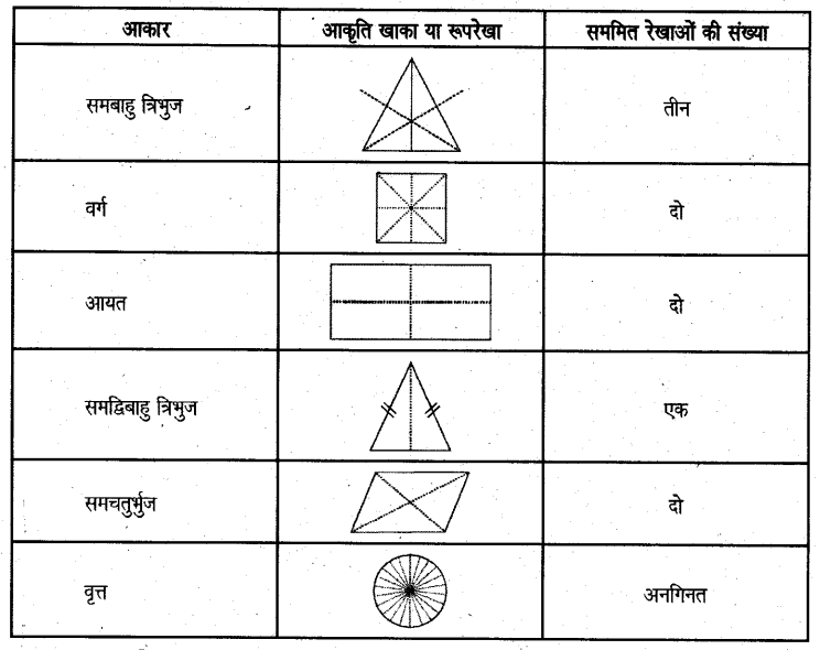 UP Board Solutions for Class 6 Maths Chapter 15सममितता 8