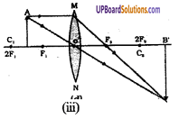 UP Board Solutions for Class 8 Science Chapter 12 प्रकाश एवं प्रकाश यंत्र img-4