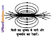 UP Board Solutions for Class 8 Science Chapter 14चुम्बकत्व img-2