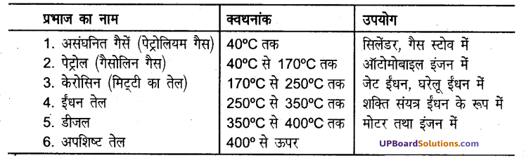 UP Board Solutions for Class 8 Science Chapter 15कार्बन एवं उसके यौगिक img-4