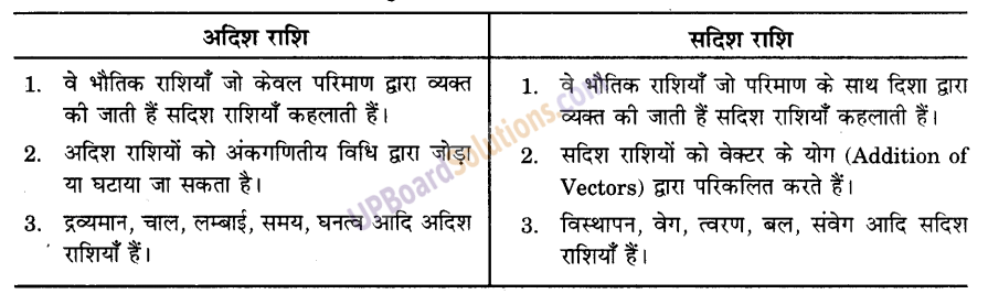 UP Board Solutions for Class 9 Science Chapter 8 Motion image -26