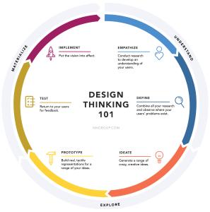 NN Design Thinking Diagram