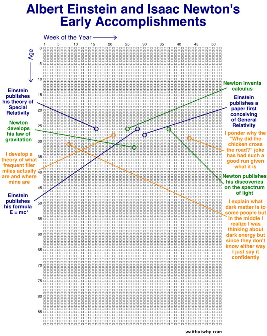 Weeks-block-template-EINSTEIN-3
