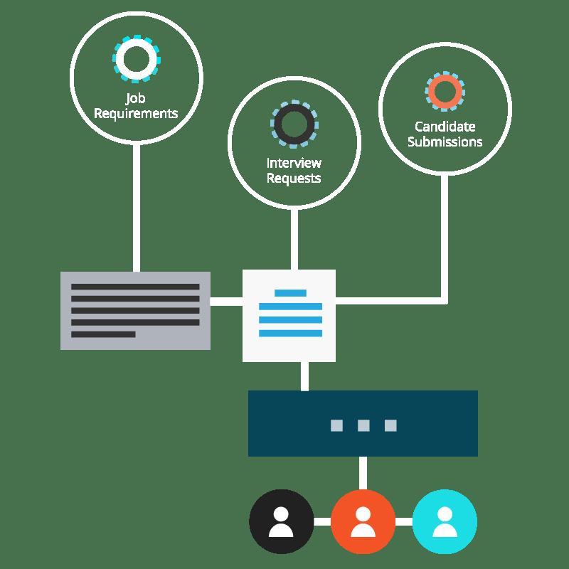 Custom Workflow
