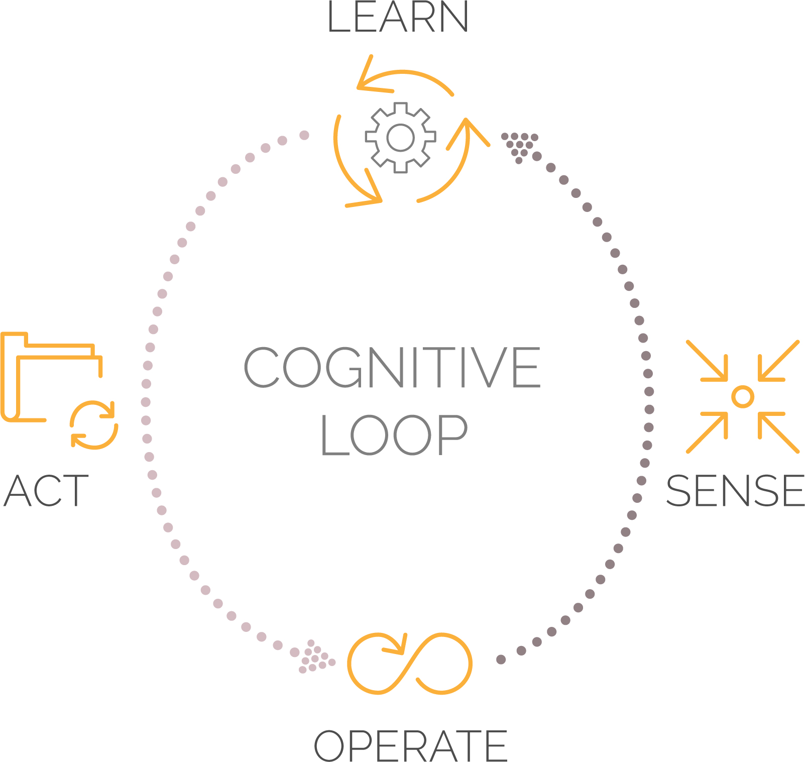Software's cognitive capabilities helps companies adapt to