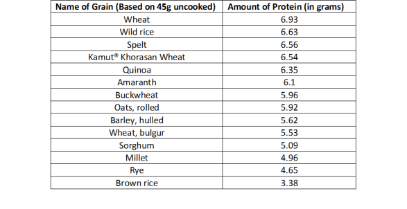 Protein Content in Grains