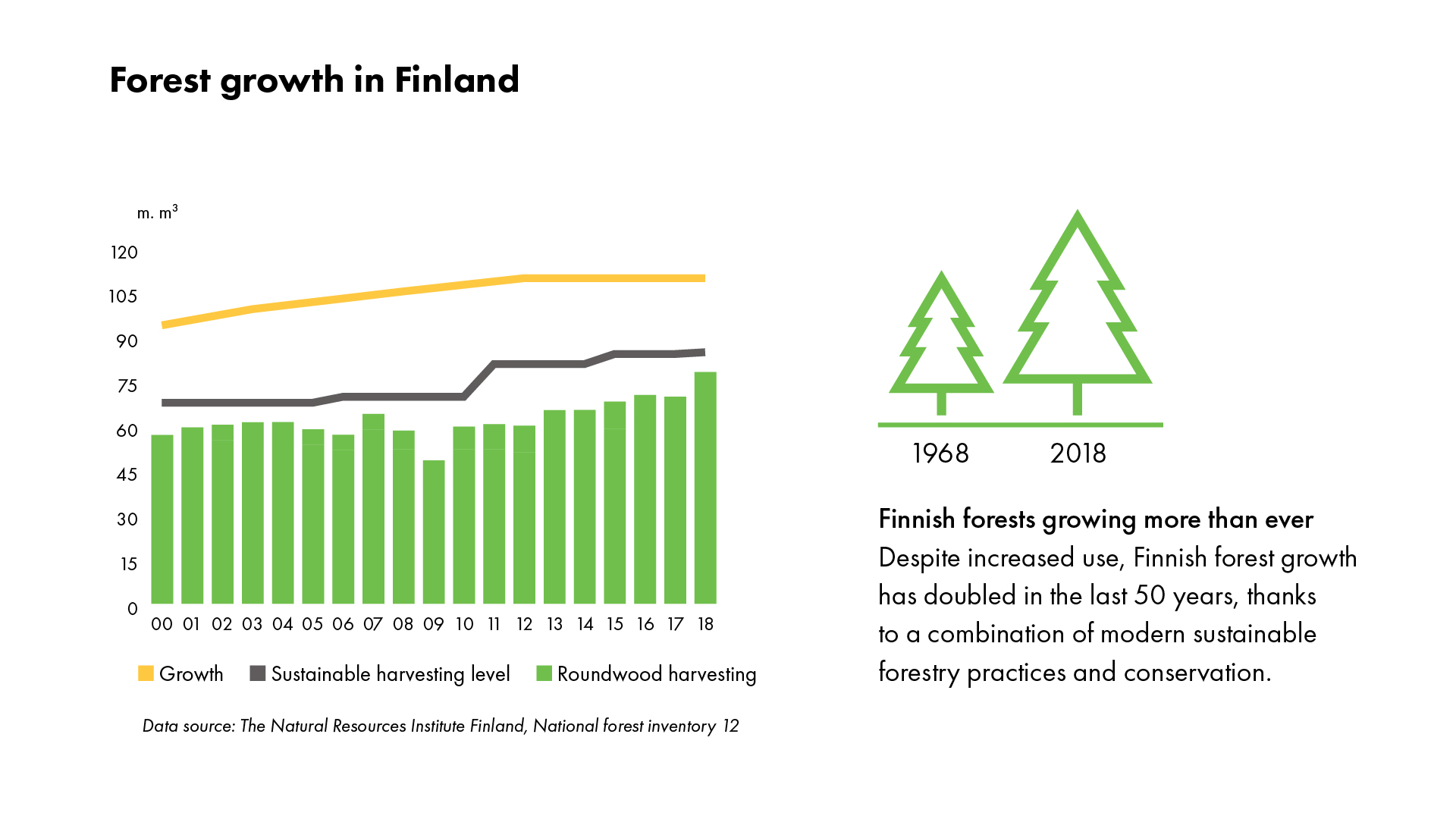 Managing forests' sustainably means optimizing their benefits, including timber and contributions to food security, to meet society's needs in a. Forests Upm Com