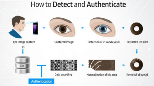 Apple FaceID vs Samsung Iris scanner