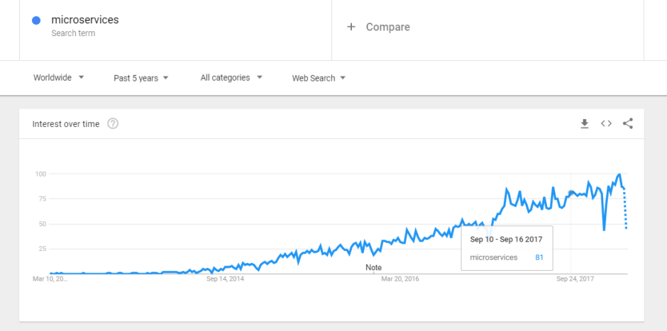 Microservices Google trend