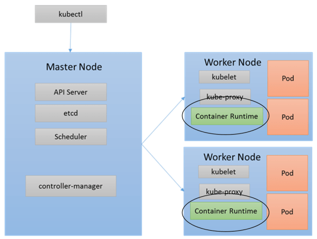 Typical Kubernetes Cluster