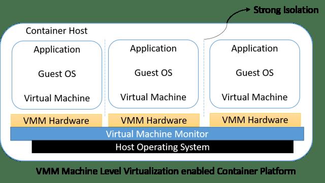 Comparison between Conventional Platform vs Machine Level Virtualization Enabled Platform