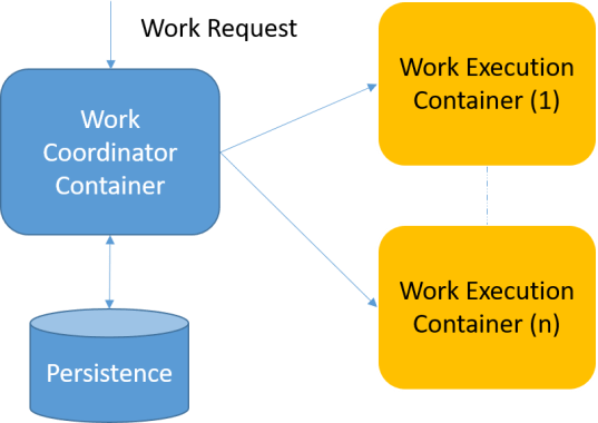 Work queue pattern