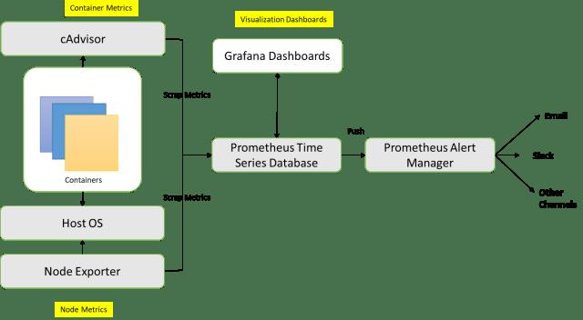 Monitoring Architecture