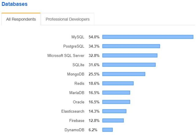 Stack Overflow Developer Survey 2019 / Databases