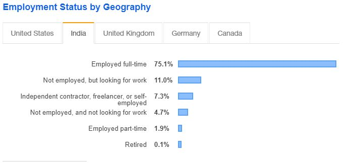 Image - Employment Status by Geography