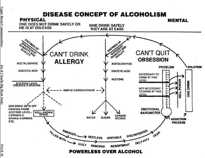 All Worksheets » Disease Of Addiction Worksheets