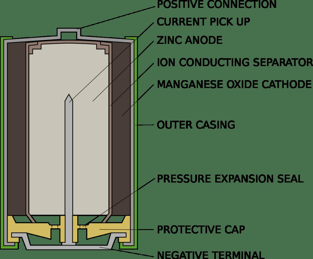 Alkaline Battery Corrosion Dangerous
