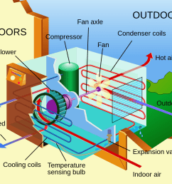 using solar power too cool a home air conditioner diagram  [ 1225 x 1024 Pixel ]