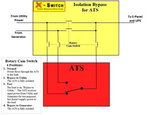 XSwitch for ATS