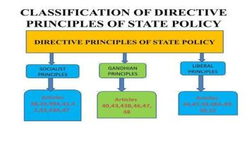 Directive Principles Of State Policy (DPSP)