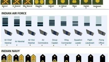 Commands of Army, Navy and Air Force