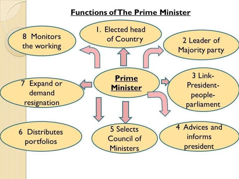 Functions+of+The+Prime+Minister