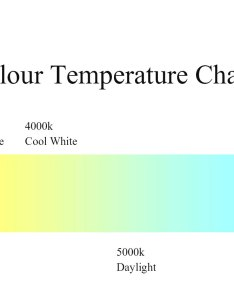 Led colour temperature chart also what is the best color for office upshine lighting rh