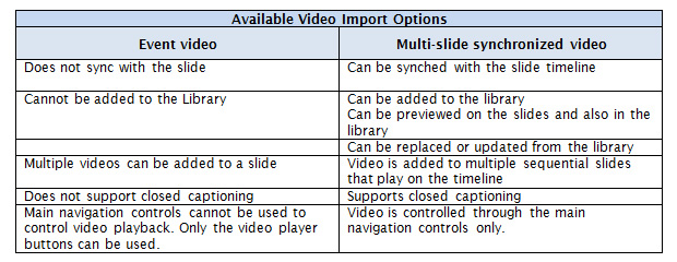 Captivate 8 - Available Video Import Options