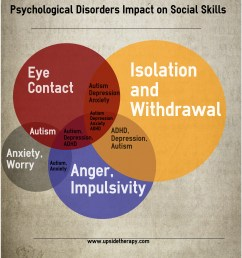 psychological disorder s impact on social skills [ 2120 x 2568 Pixel ]