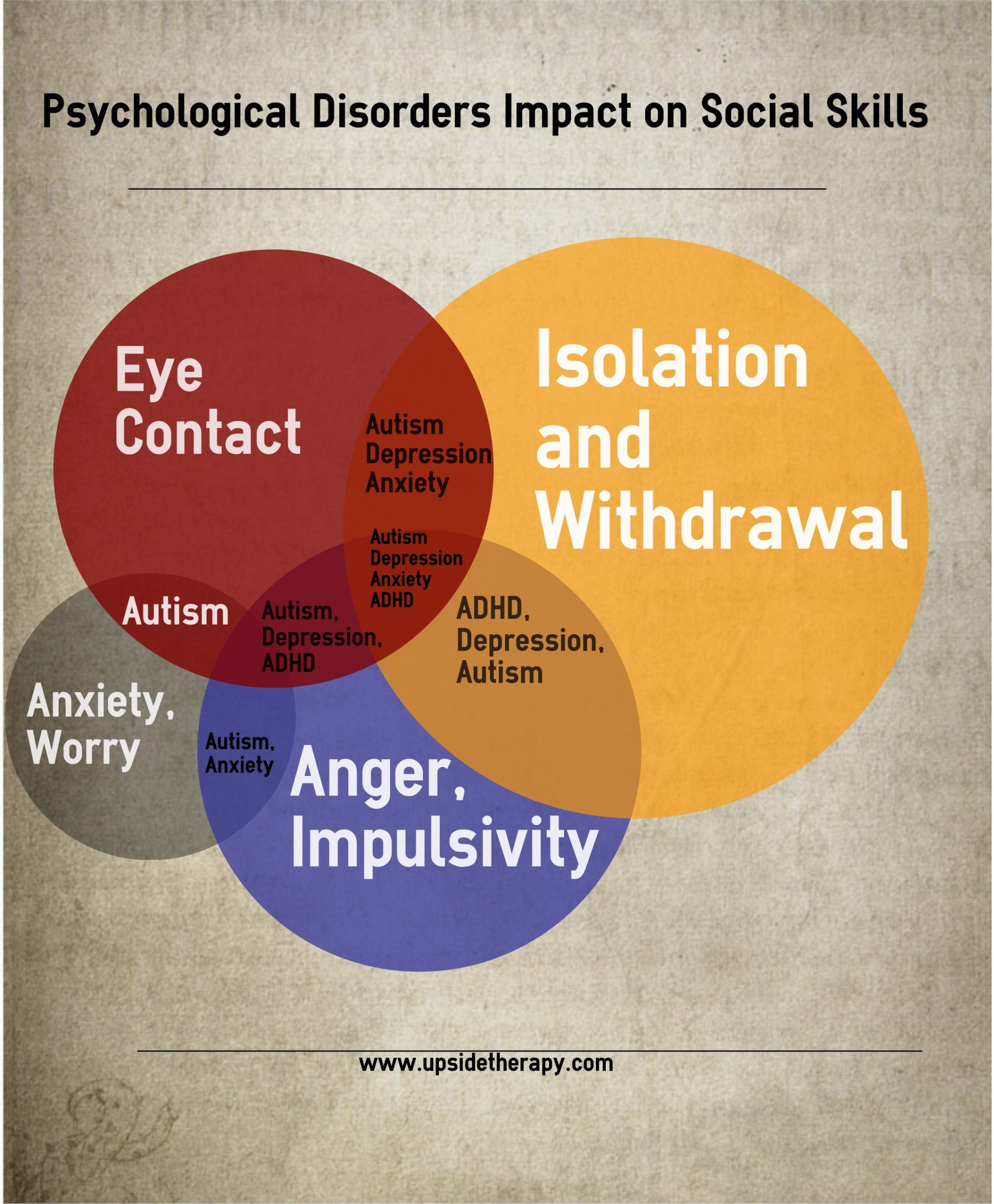 hight resolution of psychological disorder s impact on social skills