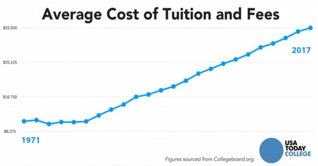 College Graph