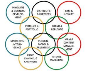 Mediavilla Rob Beltman marketing domeinen