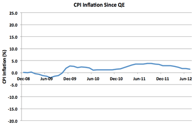 CPI Inflation Dec 08 Jun 12