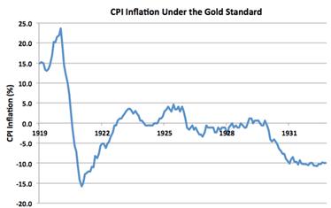 CPI Inflation Under Gold Standard