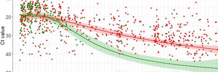 Vacunación contra COVID-19 reduce carga viral de cepa Delta: Estudio