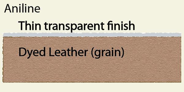 Selecting Furniture Leather Furniture Sofa And