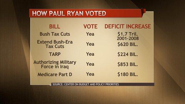 Deficits Don't Matter (Update; 2)