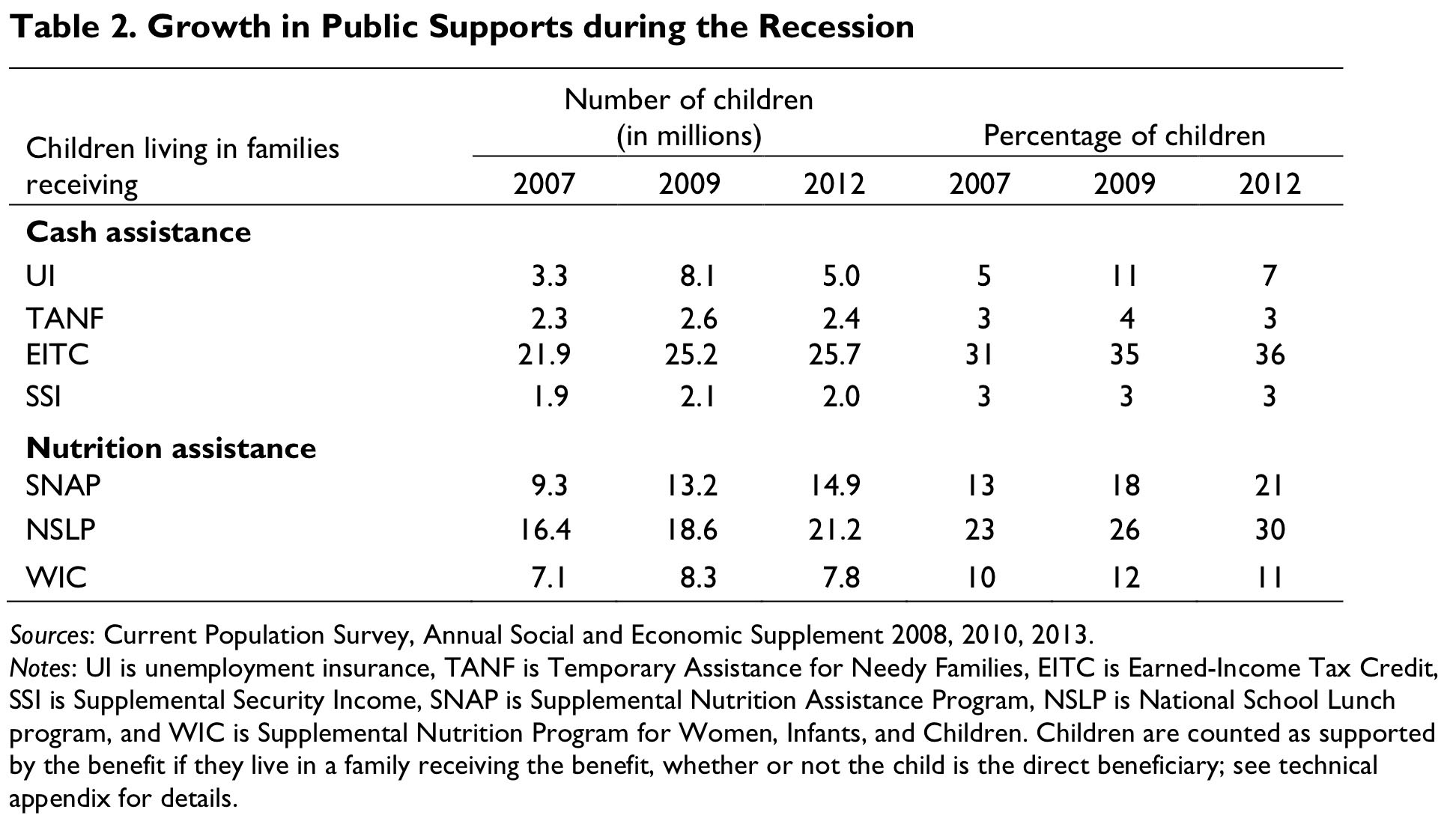Public Supports When Parents Lose Work
