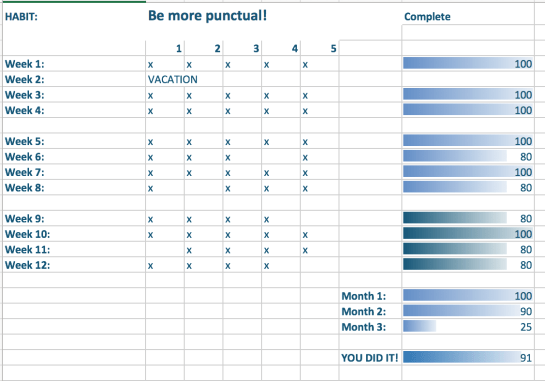 I keep track of each day worth of goals when I'm trying to create or improve a habit. Here's how I did on my professional habit of being more punctual for the first quarter of 2017.