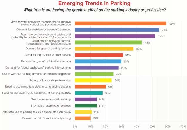 Emerging Parking Trends