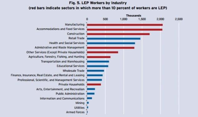 LEP Workers by Industry [Brookings]