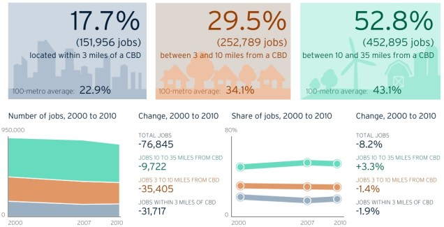 Cincinnati Regional Job Distribution (2000-2010) [Provided]