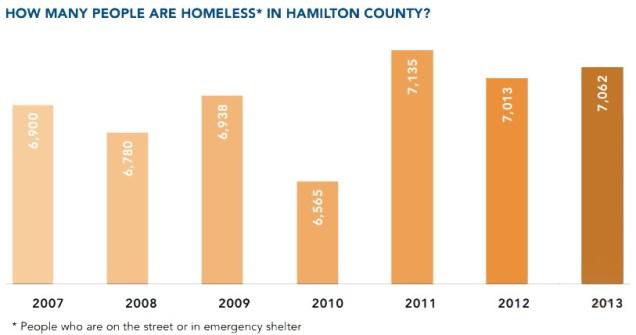 Homeless Population in Cincinnati [Provided]