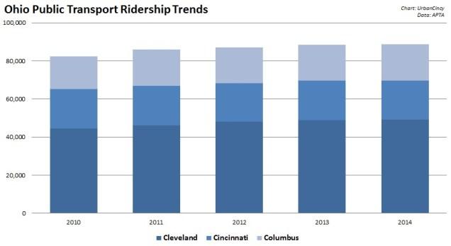 Ohio Transit Ridership [UrbanCincy]