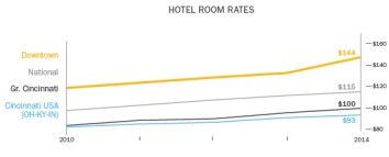 Cincinnati Hotel Room Rates (2010-2014)