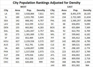 City Population Rankings Adjusted for Density