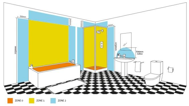 Bathroom Lighting Zones 17Th Edition bathroom lighting zones regulations - bathroom design