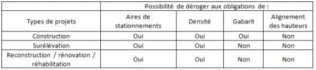 derogations-ordonnances